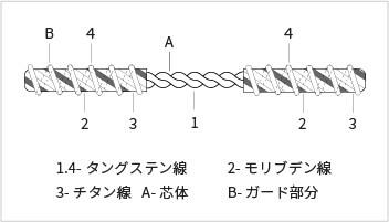 蒸発線_図